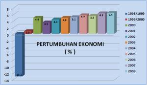 """""""...Ilustrasi Grafik Pertumbuhan ekonomi Indonesia..."""""""
